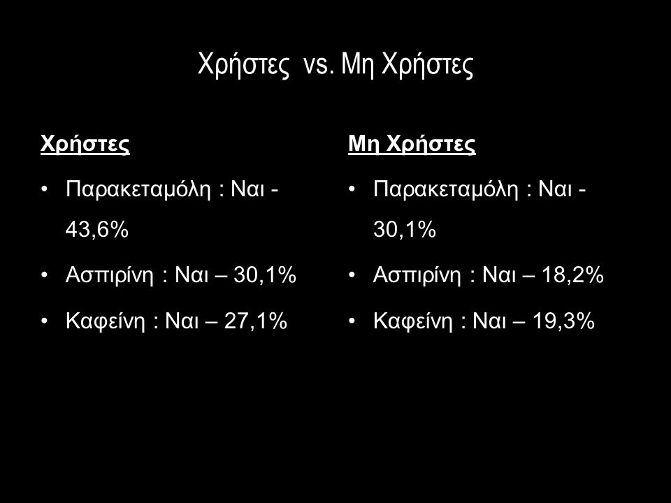 Χρήστες vs. Μη Χρήστες Χρήστες •Παρακεταμόλη : Ναι - 43,6% •Ασπιρίνη : Ναι – 30,1% •Καφείνη : Ναι – 27,1% Μη Χρήστες •Παρακεταμόλη : Ναι - 30,1% •Ασπι