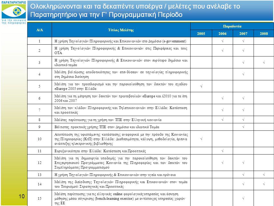 10 Ολοκληρώνονται και τα δεκαπέντε υποέργα / μελέτες που ανέλαβε το Παρατηρητήριο για την Γ' Προγραμματική Περίοδο Α/ΑΤίτλος Μελέτης Παραδοτέα 2005200620072008 1 Η χρήση Τεχνολογιών Πληροφορικής και Επικοινωνιών στο Δημόσιο (e-government) √√ 2 Η χρήση Τεχνολογιών Πληροφορικής & Επικοινωνιών στις Περιφέρειες και τους ΟΤΑ √√ 3 Η χρήση Τεχνολογιών Πληροφορικής & Επικοινωνιών στον ευρύτερο δημόσιο και ιδιωτικό τομέα √√ 4 Μελέτη βελτίωσης αποδοτικότητας των επενδύσεων σε τεχνολογίες πληροφορικής στη δημόσια διοίκηση √ 5 Μελέτη για τον προσδιορισμό και την παρακολούθηση των δεικτών του σχεδίου eEurope 2005 στην Ελλάδα √ 6 Μελέτη για τη μέτρηση των δεικτών των πρωτοβουλιών eEurope και i2010 για τα έτη 2006 και 2007 √√ 7 Μελέτη των κλάδων Πληροφορικής και Τηλεπικοινωνιών στην Ελλάδα: Κατάσταση και προοπτικές √√ 8 Μελέτες περίπτωσης για τη χρήση των ΤΠΕ στην Ελληνική κοινωνία √√ 9 Βέλτιστες πρακτικές χρήσης ΤΠΕ στον Δημόσιο και ιδιωτικό Τομέα √ 10 Αποτύπωση της υφιστάμενης κατάστασης αναφορικά με την πρόοδο της Κοινωνίας της Πληροφορίας (ΚτΠ) στην Ελλάδα: Διαθεσιμότητα, κάλυψη, μεθοδολογία, έρευνα ανάπτυξης ηλεκτρονικής βιβλιοθήκης √ 11 Ευρυζωνικότητα στην Ελλάδα: Κατάσταση και Προοπτικές √ 12 Μελέτη για τη δημιουργία υποδομής για την παρακολούθηση των δεικτών του Επιχειρησιακού Προγράμματος Κοινωνία της Πληροφορίας και των δεικτών του Συμπληρώματος Προγραμματισμού √√ 13 Η χρήση Τεχνολογιών Πληροφορικής & Επικοινωνιών στην υγεία και πρόνοια √√ 14 Μελέτη της διείσδυσης Τεχνολογιών Πληροφορικής και Επικοινωνιών στον τομέα του Τουρισμού: Στρατηγικές και Προοπτικές √√ 1515 Μελέτη περίπτωσης για τις ελληνικές online φορολογικές υπηρεσίες και άσκηση μάθησης μέσω σύγκρισης (bench-learning exercise) με αντίστοιχες υπηρεσίες χωρών της ΕΕ √