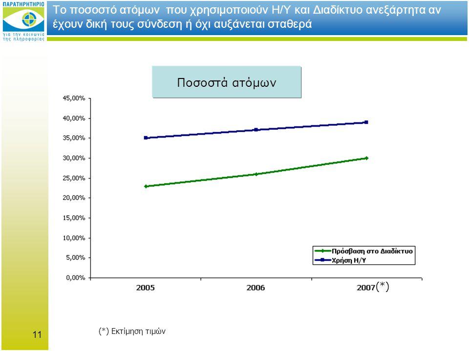 Το ποσοστό ατόμων που χρησιμοποιούν Η/Υ και Διαδίκτυο ανεξάρτητα αν έχουν δική τους σύνδεση ή όχι αυξάνεται σταθερά (*) (*) Εκτίμηση τιμών 11 Ποσοστά ατόμων