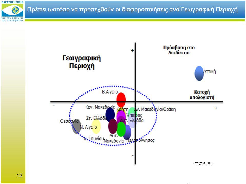 12 + + - - Αττική Δυτ. Μακεδονία - Επικείμενοι Γεωγραφική Περιοχή Αν.