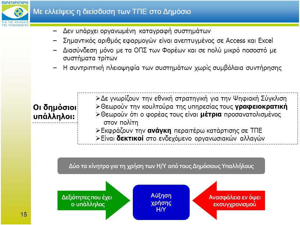 15 Με ελλείψεις η διείσδυση των ΤΠΕ στο Δημόσιο –Δεν υπάρχει οργανωμένη καταγραφή συστημάτων –Σημαντικός αριθμός εφαρμογών είναι ανεπτυγμένος σε Access και Excel –Διασύνδεση μόνο με τα ΟΠΣ των Φορέων και σε πολύ μικρό ποσοστό με συστήματα τρίτων –Η συντριπτική πλειοψηφία των συστημάτων χωρίς συμβόλαια συντήρησης Αύξηση χρήσης Η/Υ Δεξιότητες που έχει ο υπάλληλος Ανασφάλεια εν όψει εκσυγχρονισμού Δύο τα κίνητρα για τη χρήση των Η/Υ από τους Δημόσιους Υπαλλήλους  Δε γνωρίζουν την εθνική στρατηγική για την Ψηφιακή Σύγκλιση  Θεωρούν την κουλτούρα της υπηρεσίας τους γραφειοκρατική  Θεωρούν ότι ο φορέας τους είναι μέτρια προσανατολισμένος στον πολίτη  Εκφράζουν την ανάγκη περαιτέρω κατάρτισης σε ΤΠΕ  Είναι δεκτικοί στο ενδεχόμενο οργανωσιακών αλλαγών Οι δημόσιοι υπάλληλοι: