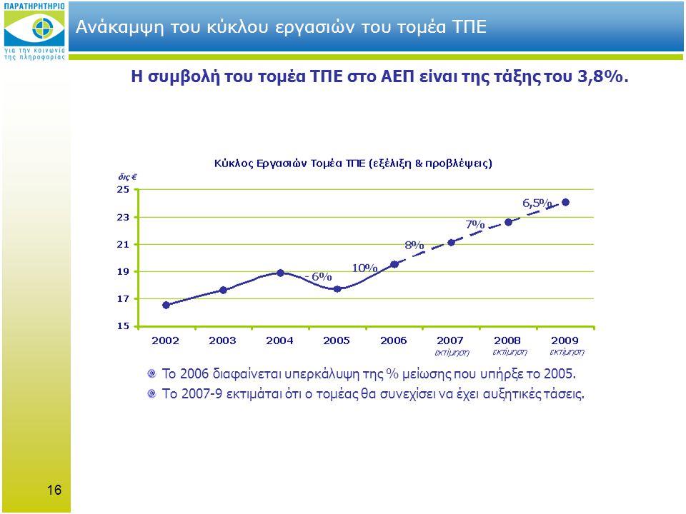 16 Ανάκαμψη του κύκλου εργασιών του τομέα ΤΠΕ Η συμβολή του τομέα ΤΠΕ στο ΑΕΠ είναι της τάξης του 3,8%.