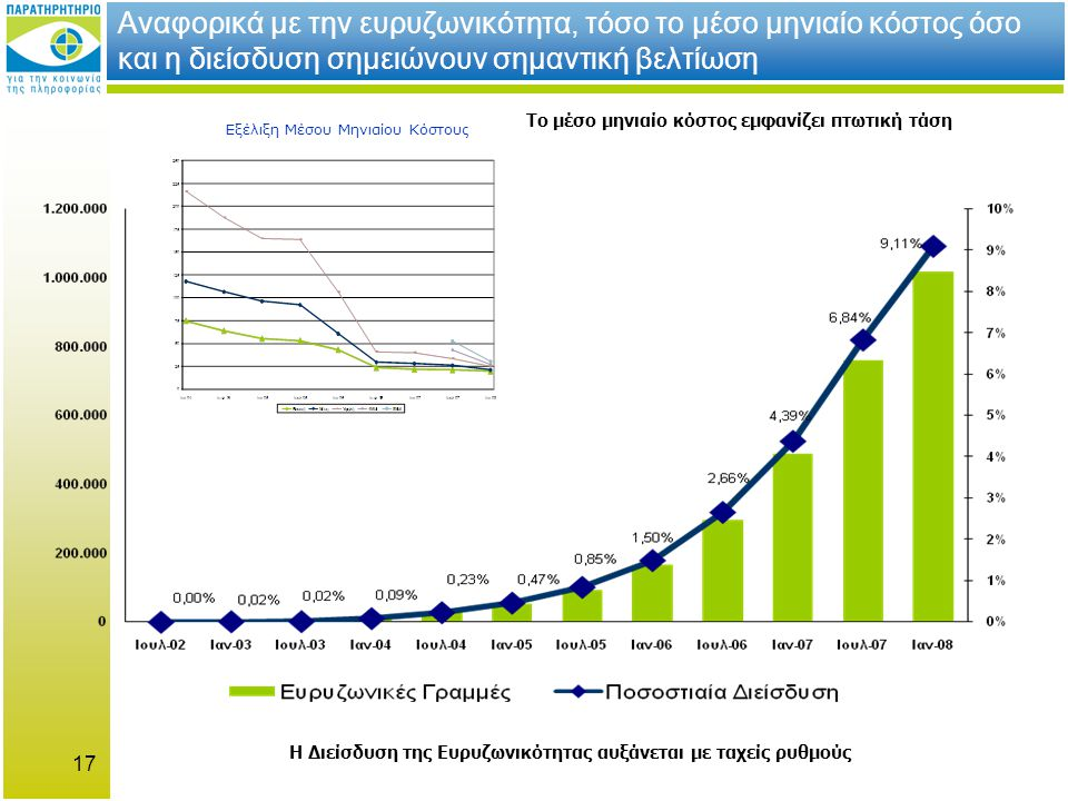 17 Αναφορικά με την ευρυζωνικότητα, τόσο το μέσο μηνιαίο κόστος όσο και η διείσδυση σημειώνουν σημαντική βελτίωση Το μέσο μηνιαίο κόστος εμφανίζει πτωτική τάση Η Διείσδυση της Ευρυζωνικότητας αυξάνεται με ταχείς ρυθμούς Εξέλιξη Μέσου Μηνιαίου Κόστους