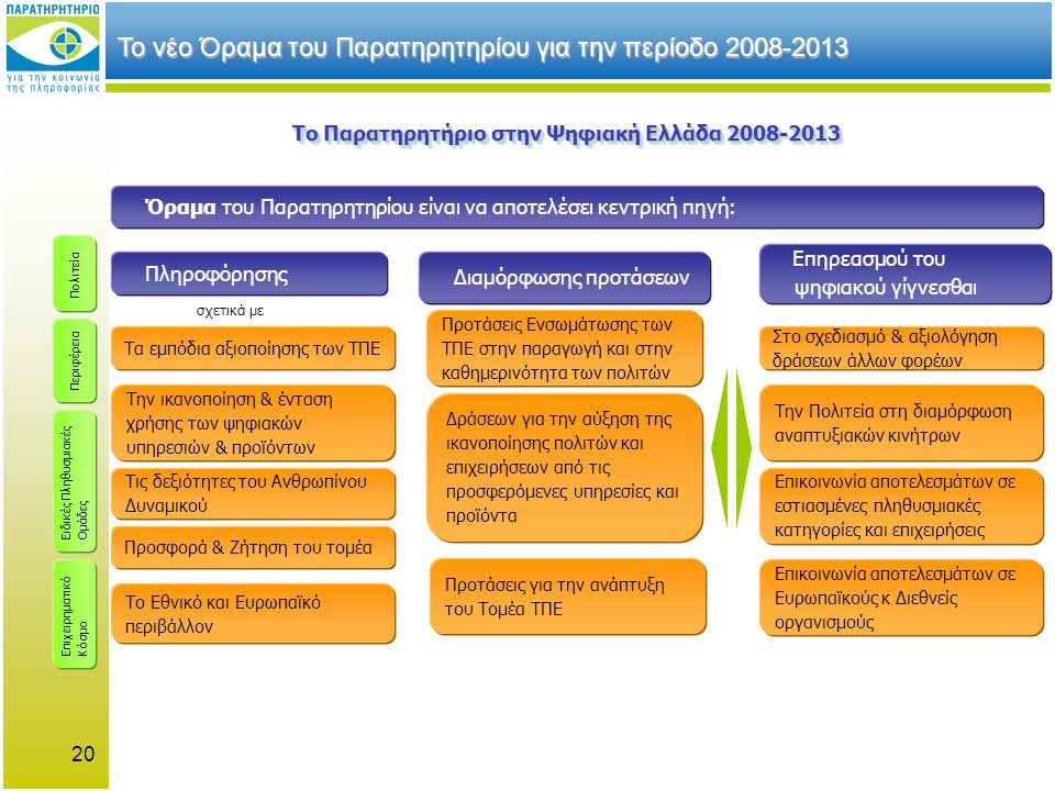 Το νέο Όραμα του Παρατηρητηρίου για την περίοδο 2008-2013 Το Παρατηρητήριο στην Ψηφιακή Ελλάδα 2008-2013 Όραμα του Παρατηρητηρίου είναι να αποτελέσει κεντρική πηγή: Πληροφόρησης Διαμόρφωσης προτάσεων Επηρεασμού του ψηφιακού γίγνεσθαι Τα εμπόδια αξιοποίησης των ΤΠΕ Το Εθνικό και Ευρωπαϊκό περιβάλλον Προσφορά & Ζήτηση του τομέα Προτάσεις Ενσωμάτωσης των ΤΠΕ στην παραγωγή και στην καθημερινότητα των πολιτών Την ικανοποίηση & ένταση χρήσης των ψηφιακών υπηρεσιών & προϊόντων Τις δεξιότητες του Ανθρωπίνου Δυναμικού Δράσεων για την αύξηση της ικανοποίησης πολιτών και επιχειρήσεων από τις προσφερόμενες υπηρεσίες και προϊόντα Προτάσεις για την ανάπτυξη του Τομέα ΤΠΕ Στο σχεδιασμό & αξιολόγηση δράσεων άλλων φορέων Την Πολιτεία στη διαμόρφωση αναπτυξιακών κινήτρων Επικοινωνία αποτελεσμάτων σε εστιασμένες πληθυσμιακές κατηγορίες και επιχειρήσεις Πολιτεία Ειδικές Πληθυσμιακές Ομάδες Επιχειρηματικό Κόσμο σχετικά με Περιφέρεια Επικοινωνία αποτελεσμάτων σε Ευρωπαϊκούς κ Διεθνείς οργανισμούς 20