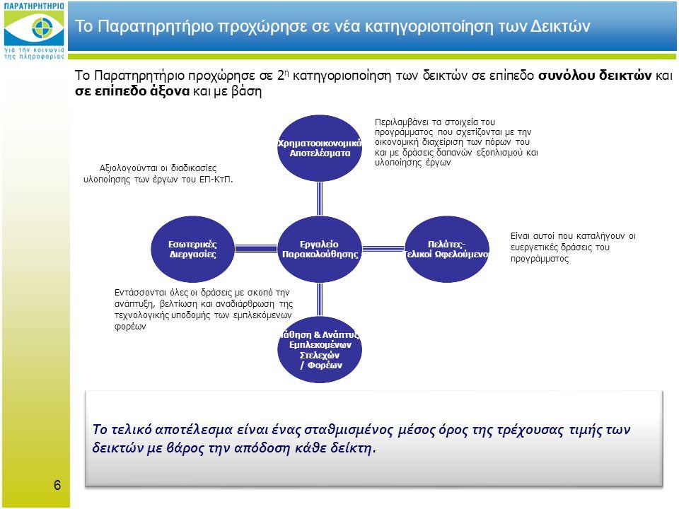 6 Εργαλείο Παρακολούθησης Χρηματοοικονομικά Αποτελέσματα Πελάτες- Τελικοί Ωφελούμενοι Μάθηση & Ανάπτυξη Εμπλεκομένων Στελεχών / Φορέων Εσωτερικές Διεργασίες Αξιολογούνται οι διαδικασίες υλοποίησης των έργων του ΕΠ-ΚτΠ.