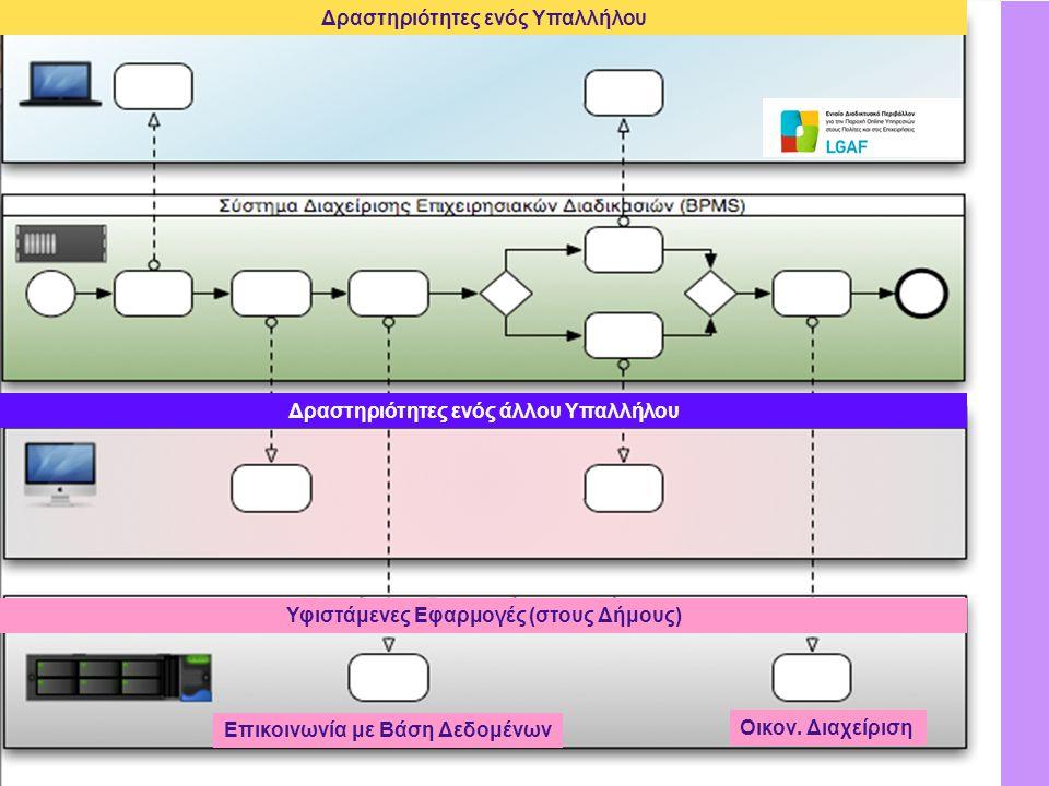 Petros KAVASSALIS 8 Επικοινωνία με Βάση Δεδομένων Οικον.