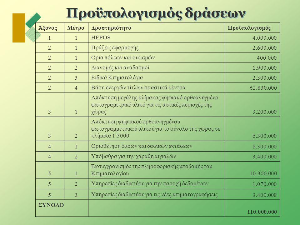 Προϋπολογισμός δράσεων ΆξοναςΜέτροΔραστηριότηταΠροϋπολογισμός 11 HEPOS 4.000.000 21 Πράξεις εφαρμογής 2.600.000 21 Όρια πόλεων και οικισμών 400.000 22 Διανομές και αναδασμοί 1.900.000 23 Ειδικά Κτηματολόγια 2.300.000 24 Βάση ενεργών τίτλων σε αστικά κέντρα 62.830.000 31 Απόκτηση μεγάλης κλίμακας ψηφιακό ορθοανηγμένο φωτογραμετρικό υλικό για τις αστικές περιοχές της χώρας 3.200.000 32 Απόκτηση ψηφιακού ορθοανηγμένου φωτογραμμετρικού υλικού για το σύνολο της χώρας σε κλίμακα 1:5000 6.300.000 41 Οριοθέτηση δασών και δασικών εκτάσεων 8.300.000 42 Υπόβαθρα για την χάραξη αιγιαλών 3.400.000 51 Εκσυγχρονισμός της πληροφοριακής υποδομής του Κτηματολογίου 10.300.000 52 Υπηρεσίες διαδικτύου για την παροχή δεδομένων 1.070.000 53 Υπηρεσίες διαδικτύου για τις νέες κτηματογραφήσεις 3.400.000 ΣΥΝΟΛΟ 110.000.000