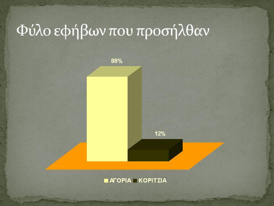 Το 70% των εφήβων καπνίζουν τουλάχιστον ένα πακέτο τσιγάρα την ημέρα ΑΓΟΡΙΑΚΟΡΙΤΣΙΑΣΥΝΟΛΟ Καθόλου8,1%0,0%7,1% Μέχρι 5 τσιγάρα καθημερινά1,4%0,0%1,2% Μέχρι 10 τσιγάρα καθημερινά18,9%30,0%20,2% Μέχρι 20 τσιγάρα καθημερινά37,8%20,0%35,7% Πάνω από 20 τσιγάρα καθημερινά33,8%50,0%35,7%