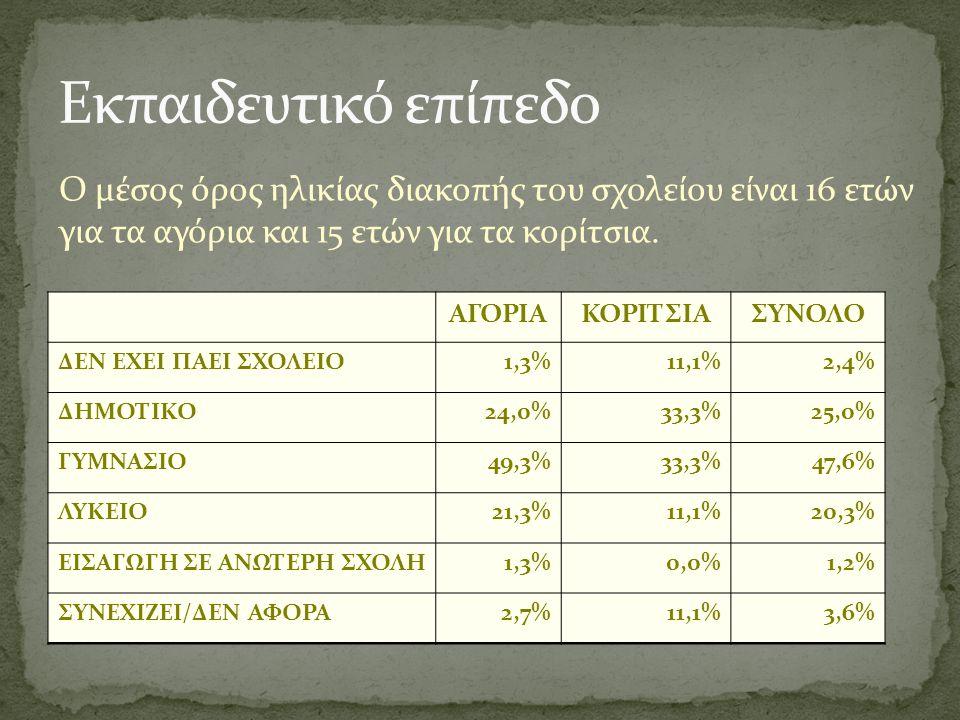 ΑΓΟΡΙΑΚΟΡΙΤΣΙΑΣΥΝΟΛΟ ΔΕΝ ΕΧΕΙ ΠΑΕΙ ΣΧΟΛΕΙΟ1,3%11,1%2,4% ΔΗΜΟΤΙΚΟ24,0%33,3%25,0% ΓΥΜΝΑΣΙΟ49,3%33,3%47,6% ΛΥΚΕΙΟ21,3%11,1%20,3% ΕΙΣΑΓΩΓΗ ΣΕ ΑΝΩΤΕΡΗ ΣΧΟΛΗ1,3%0,0%1,2% ΣΥΝΕΧΙΖΕΙ/ΔΕΝ ΑΦΟΡΑ2,7%11,1%3,6% Ο μέσος όρος ηλικίας διακοπής του σχολείου είναι 16 ετών για τα αγόρια και 15 ετών για τα κορίτσια.