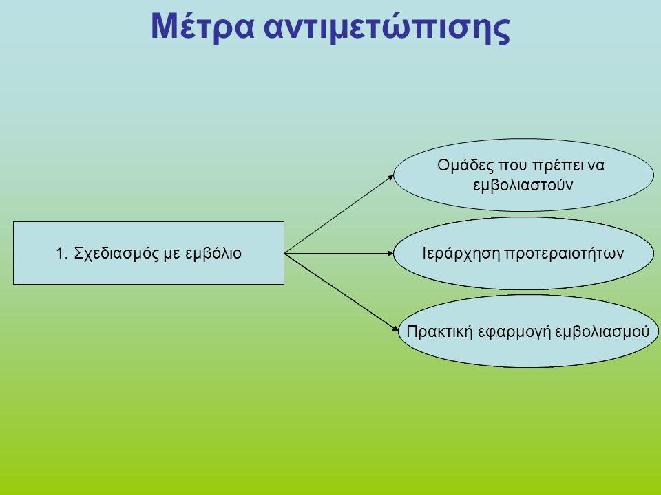 Μέτρα αντιμετώπισης 1. Σχεδιασμός με εμβόλιο Ομάδες που πρέπει να εμβολιαστούν Ιεράρχηση προτεραιοτήτων Πρακτική εφαρμογή εμβολιασμού Ιεράρχηση προτερ