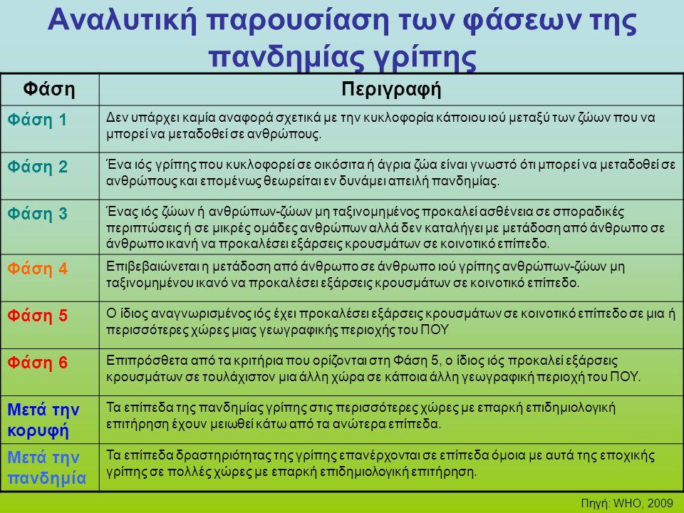 Αναλυτική παρουσίαση των φάσεων της πανδημίας γρίπης ΦάσηΠεριγραφή Φάση 1 Δεν υπάρχει καμία αναφορά σχετικά με την κυκλοφορία κάποιου ιού μεταξύ των ζ