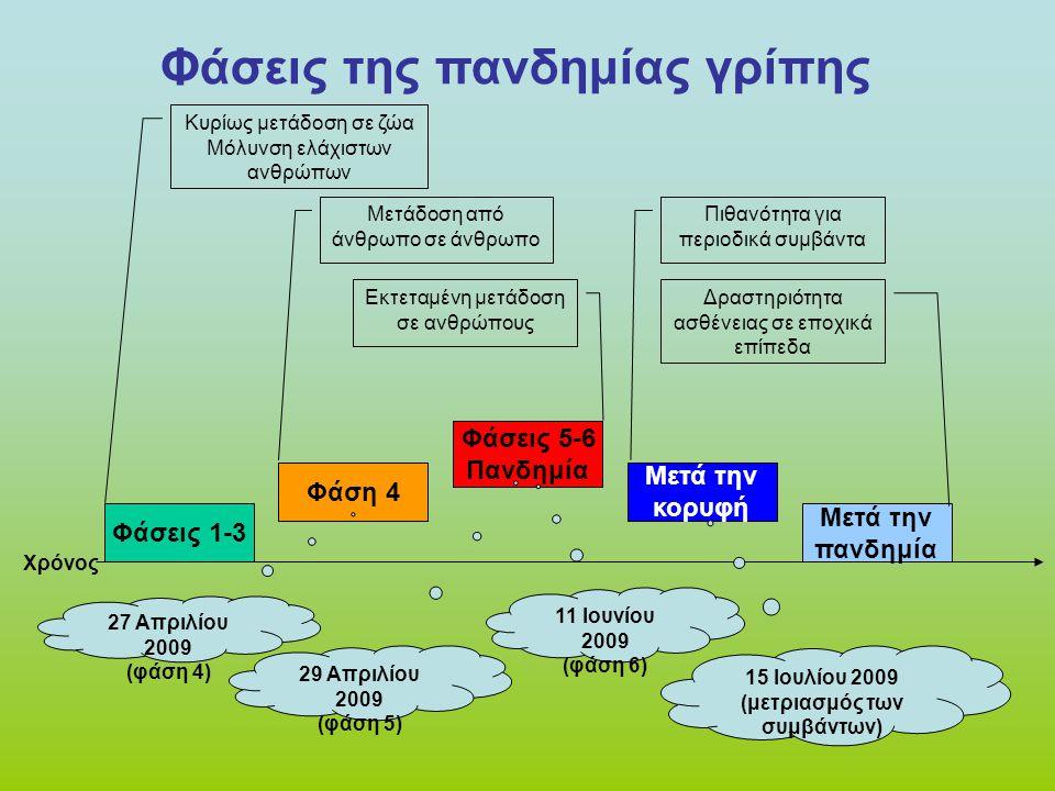 Φάσεις της πανδημίας γρίπης Χρόνος Φάσεις 1-3 Κυρίως μετάδοση σε ζώα Μόλυνση ελάχιστων ανθρώπων Φάση 4 Μετάδοση από άνθρωπο σε άνθρωπο Φάσεις 5-6 Πανδ