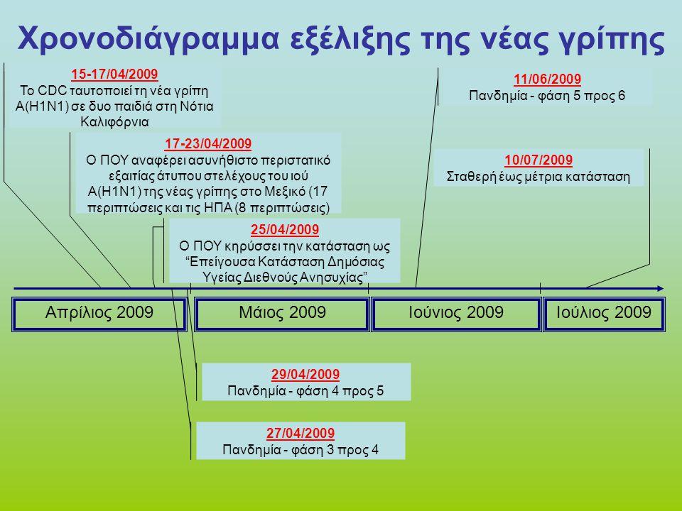 Απρίλιος 2009Μάιος 2009Ιούνιος 2009Ιούλιος 2009 Χρονοδιάγραμμα εξέλιξης της νέας γρίπης 29/04/2009 Πανδημία - φάση 4 προς 5 11/06/2009 Πανδημία - φάση