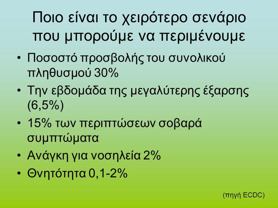 Ποιο είναι το χειρότερο σενάριο που μπορούμε να περιμένουμε •Ποσοστό προσβολής του συνολικού πληθυσμού 30% •Την εβδομάδα της μεγαλύτερης έξαρσης (6,5%