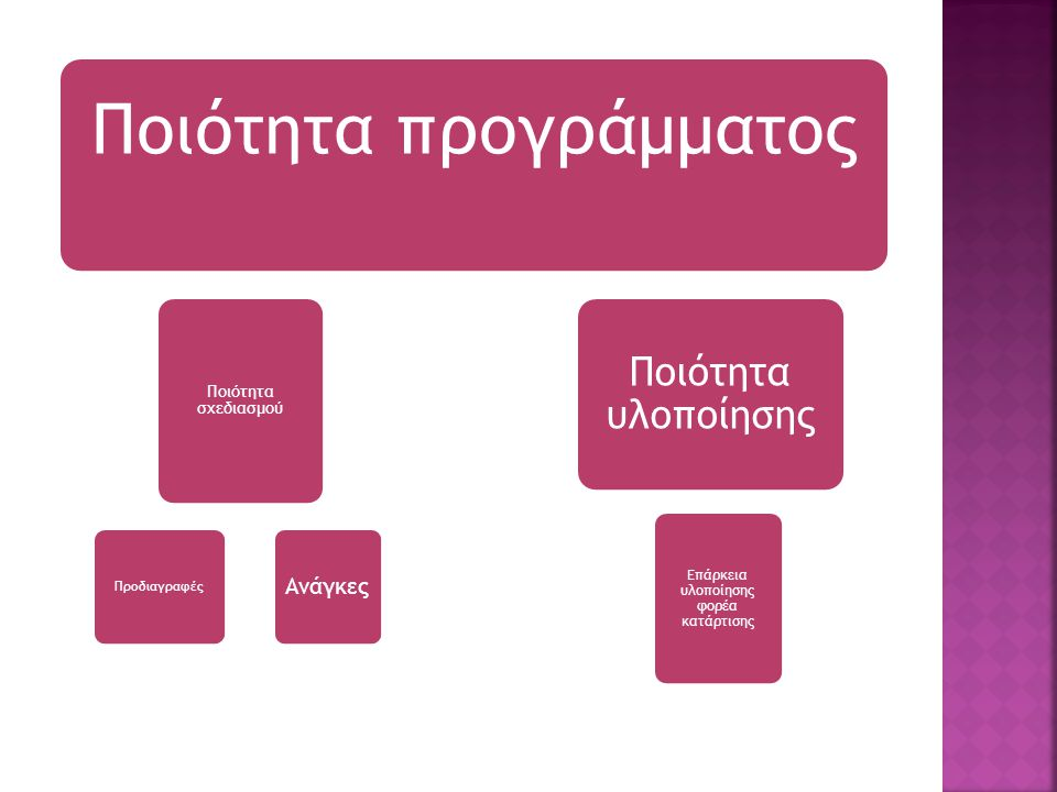 Ποιότητα προγράμματος Επάρκεια υλοποίησης φορέα κατάρτισης Προδιαγραφές Ανάγκες Ποιότητα σχεδιασμού Ποιότητα υλοποίησης