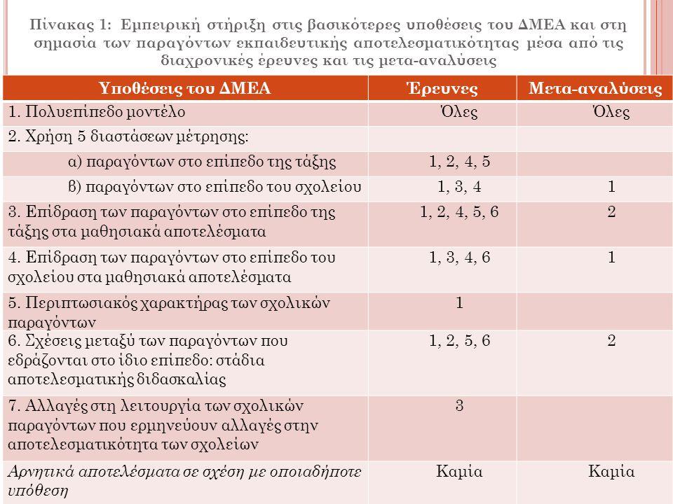 Πίνακας 1: Εμπειρική στήριξη στις βασικότερες υποθέσεις του ΔΜΕΑ και στη σημασία των παραγόντων εκπαιδευτικής αποτελεσματικότητας μέσα από τις διαχρον