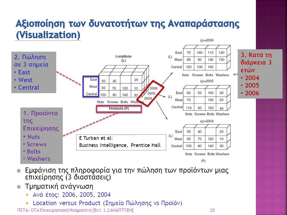  Εμφάνιση της πληροφορία για την πώληση των προϊόντων μιας επιχείρησης (3 διαστάσεις)  Τμηματική ανάγνωση  Ανά έτος: 2006, 2005, 2004  Location ve