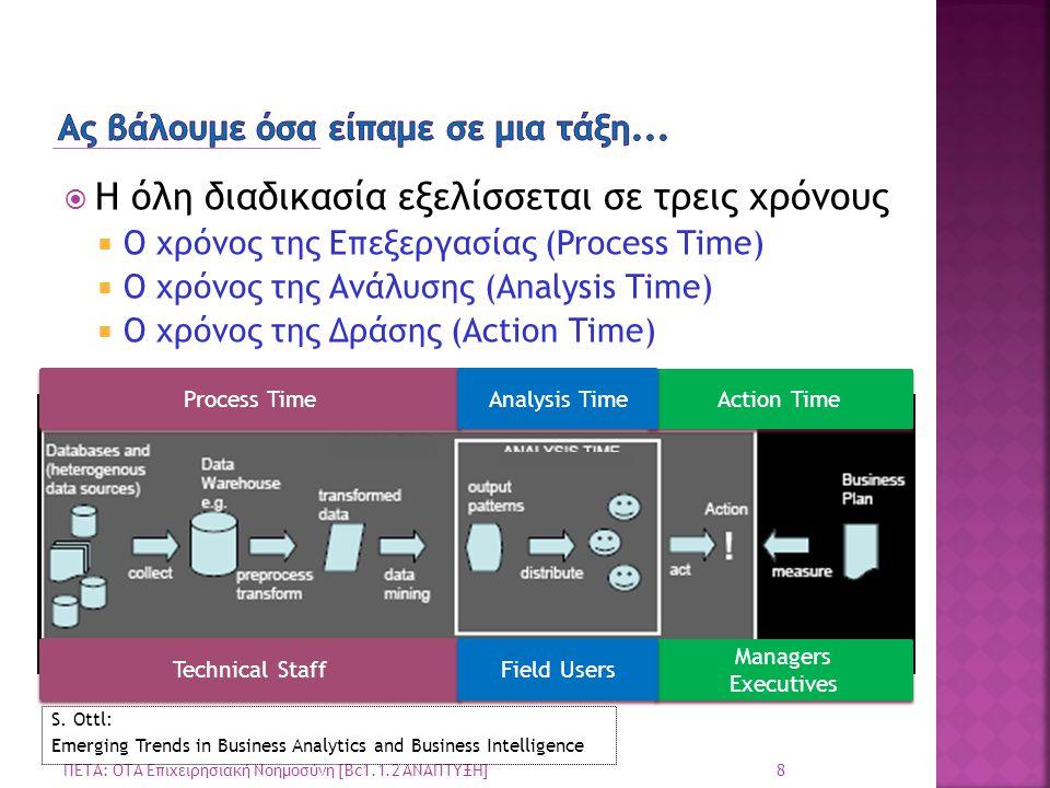  Η όλη διαδικασία εξελίσσεται σε τρεις χρόνους  Ο χρόνος της Επεξεργασίας (Process Time)  O χρόνος της Ανάλυσης (Analysis Time)  Ο χρόνος της Δράσ