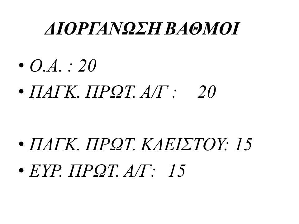 ΔΙΟΡΓΑΝΩΣΗΒΑΘΜΟΙ • Ο.Α. : 20 • ΠΑΓΚ. ΠΡΩΤ. Α/Γ :20 • ΠΑΓΚ. ΠΡΩΤ. ΚΛΕΙΣΤΟΥ: 15 • ΕΥΡ. ΠΡΩΤ. Α/Γ:15