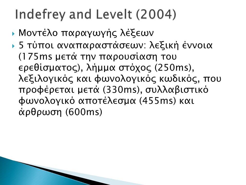  Μοντέλο παραγωγής λέξεων  5 τύποι αναπαραστάσεων: λεξική έννοια (175ms μετά την παρουσίαση του ερεθίσματος), λήμμα στόχος (250ms), λεξιλογικός και