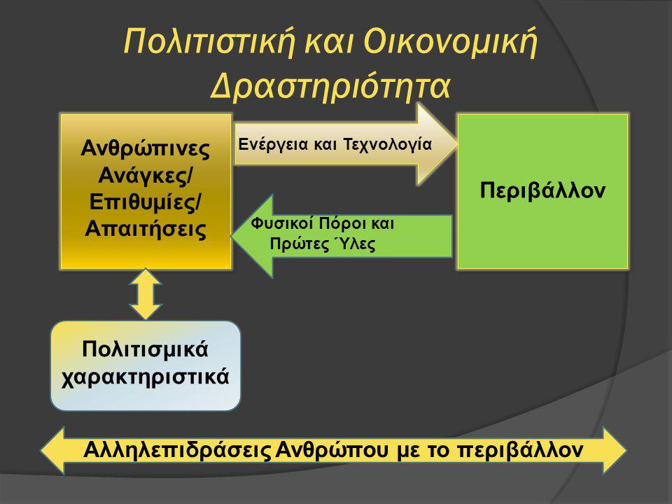 Πολιτιστική και Οικονομική Δραστηριότητα Ανθρώπινες Ανάγκες/ Επιθυμίες/ Απαιτήσεις Ενέργεια και Τεχνολογία Φυσικοί Πόροι και Πρώτες Ύλες Περιβάλλον Πο