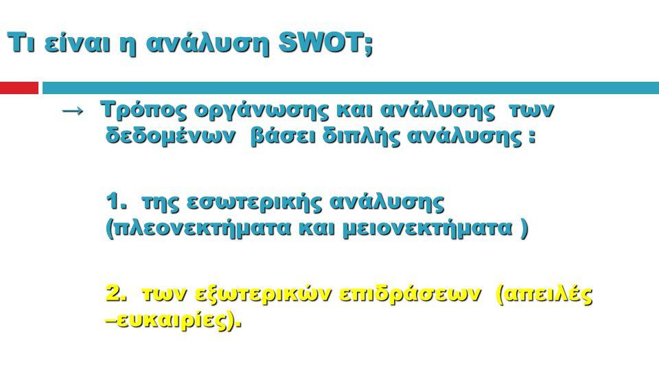 Τι είναι η ανάλυση SWOT; → Τρόπος οργάνωσης και ανάλυσης των δεδομένων βάσει διπλής ανάλυσης : 1. της εσωτερικής ανάλυσης (πλεονεκτήματα και μειονεκτή