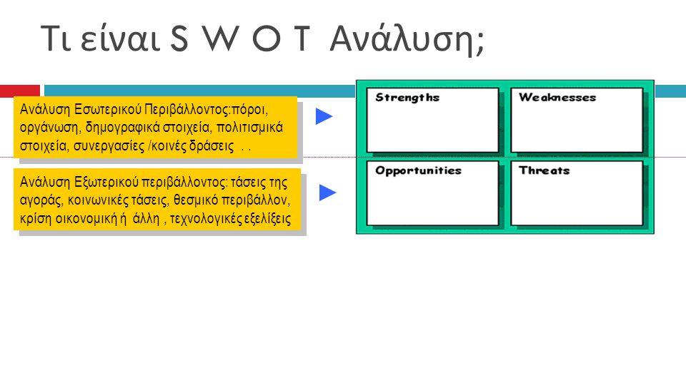 Τι είναι S W O T Ανάλυση ; Ανάλυση Εξωτερικού περιβάλλοντος: τάσεις της αγοράς, κοινωνικές τάσεις, θεσμικό περιβάλλον, κρίση οικονομική ή άλλη, τεχνολ