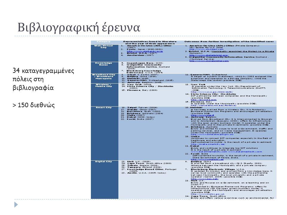 Βιβλιογραφική έρευνα 34 καταγεγραμμένες πόλεις στη βιβλιογραφία > 150 διεθνώς
