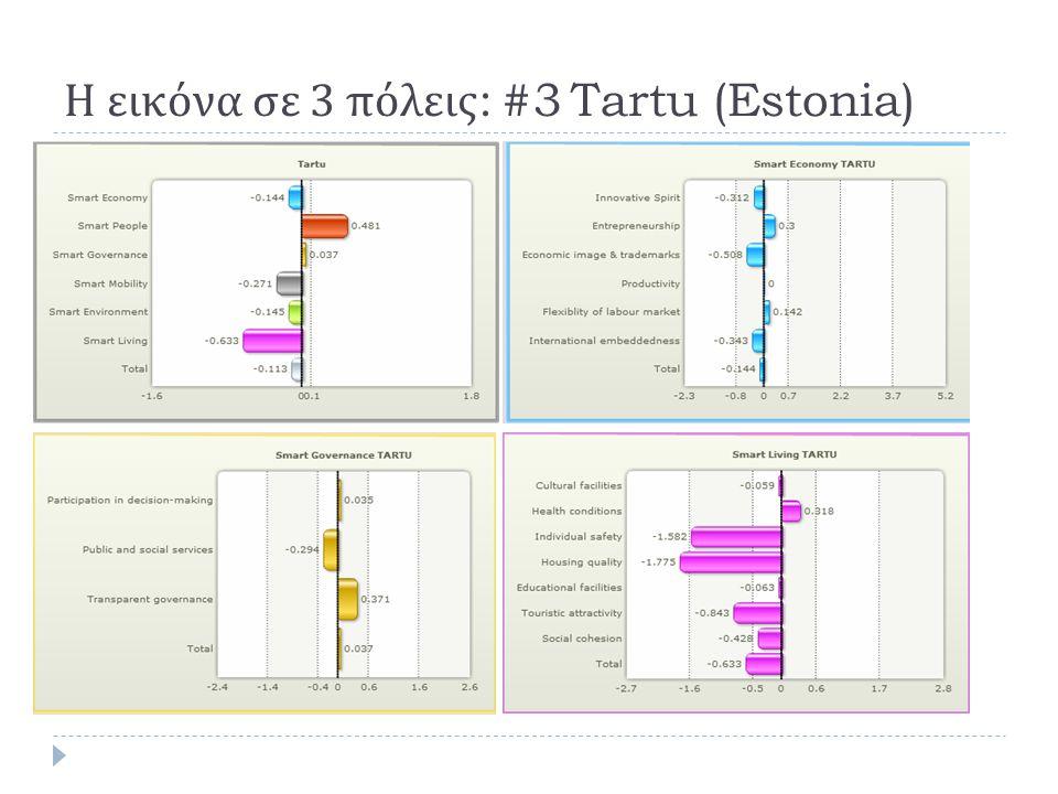 Η εικόνα σε 3 πόλεις : #3 Tartu (Estonia)