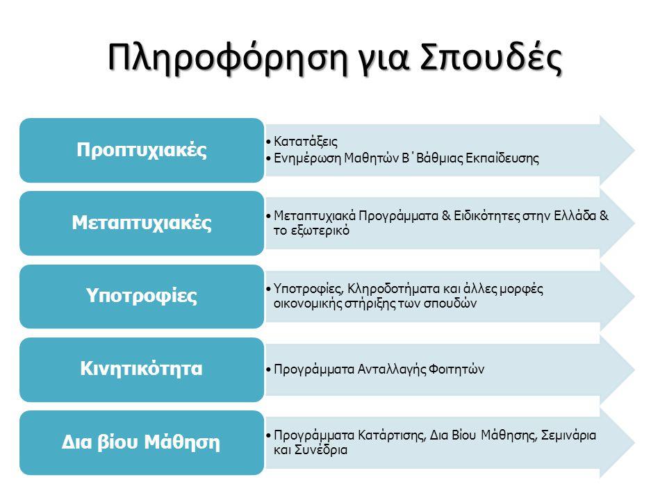 Πληροφόρηση για Σπουδές •Κατατάξεις •Ενημέρωση Μαθητών Β΄Βάθμιας Εκπαίδευσης Προπτυχιακές •Μεταπτυχιακά Προγράμματα & Ειδικότητες στην Ελλάδα & το εξωτερικό Μεταπτυχιακές •Υποτροφίες, Κληροδοτήματα και άλλες μορφές οικονομικής στήριξης των σπουδών Υποτροφίες •Προγράμματα Ανταλλαγής Φοιτητών Κινητικότητα •Προγράμματα Κατάρτισης, Δια Βίου Μάθησης, Σεμινάρια και Συνέδρια Δια βίου Μάθηση