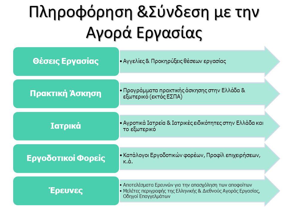 Πληροφόρηση &Σύνδεση με την Αγορά Εργασίας •Αγγελίες & Προκηρύξεις θέσεων εργασίας Θέσεις Εργασίας •Προγράμματα πρακτικής άσκησης στην Ελλάδα & εξωτερικό (εκτός ΕΣΠΑ) Πρακτική Άσκηση •Αγροτικά Ιατρεία & Iατρικές ειδικότητες στην Ελλάδα και το εξωτερικό Ιατρικά •Κατάλογοι Εργοδοτικών φορέων, Προφίλ επιχειρήσεων, κ.ά.