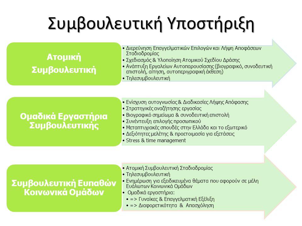 Συμβουλευτική Υποστήριξη •Διερεύνηση Επαγγελματικών Επιλογών και Λήψη Αποφάσεων Σταδιοδρομίας •Σχεδιασμός & Υλοποίηση Ατομικού Σχεδίου Δράσης •Ανάπτυξη Εργαλείων Αυτοπαρουσίασης (βιογραφικό, συνοδευτική επιστολή, αίτηση, αυτοπεριγραφική έκθεση) •Τηλεσυμβουλευτική Ατομική Συμβουλευτική •Ενίσχυση αυτογνωσίας & Διαδικασίες Λήψης Απόφασης •Στρατηγικές αναζήτησης εργασίας •Βιογραφικό σημείωμα & συνοδευτική επιστολή •Συνέντευξη επιλογής προσωπικού •Μεταπτυχιακές σπουδές στην Ελλάδα και το εξωτερικό •Δεξιότητες μελέτης & προετοιμασία για εξετάσεις •Stress & time management Ομαδικά Εργαστήρια Συμβουλευτικής •Ατομική Συμβουλευτική Σταδιοδρομίας •Τηλεσυμβουλευτική •Ενημέρωση για εξειδικευμένα θέματα που αφορούν σε μέλη Ευάλωτων Κοινωνικά Ομάδων • Ομαδικά εργαστήρια: •=> Γυναίκες & Επαγγελματική Εξέλιξη •=> Διαφορετικότητα & Απασχόληση Συμβουλευτική Ευπαθών Κοινωνικά Ομάδων