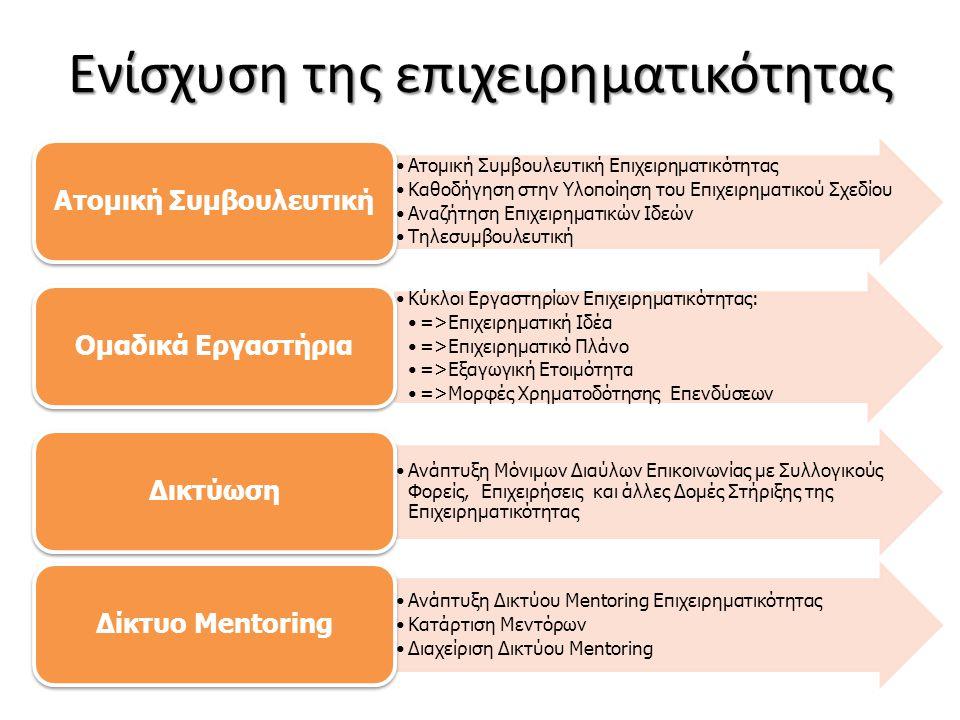 Ενίσχυση της επιχειρηματικότητας •Ατομική Συμβουλευτική Επιχειρηματικότητας •Καθοδήγηση στην Υλοποίηση του Επιχειρηματικού Σχεδίου •Αναζήτηση Επιχειρηματικών Ιδεών •Τηλεσυμβουλευτική Ατομική Συμβουλευτική •Κύκλοι Εργαστηρίων Επιχειρηματικότητας: •=>Επιχειρηματική Ιδέα •=>Επιχειρηματικό Πλάνο •=>Εξαγωγική Ετοιμότητα •=>Μορφές Χρηματοδότησης Επενδύσεων Ομαδικά Εργαστήρια •Ανάπτυξη Μόνιμων Διαύλων Επικοινωνίας με Συλλογικούς Φορείς, Επιχειρήσεις και άλλες Δομές Στήριξης της Επιχειρηματικότητας Δικτύωση •Ανάπτυξη Δικτύου Mentoring Επιχειρηματικότητας •Κατάρτιση Μεντόρων •Διαχείριση Δικτύου Mentoring Δίκτυο Mentoring