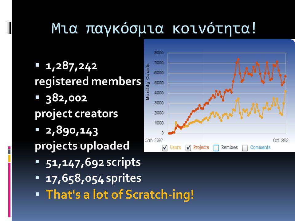 Μια παγκόσμια κοινότητα!  1,287,242 registered members  382,002 project creators  2,890,143 projects uploaded  51,147,692 scripts  17,658,054 spr