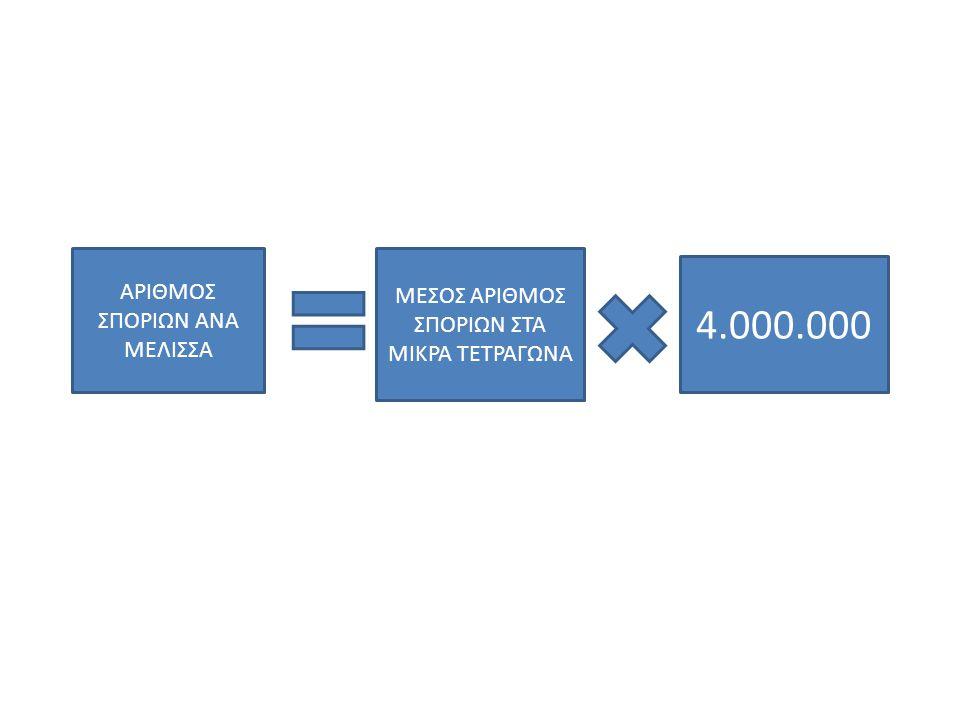 ΑΡΙΘΜΟΣ ΣΠΟΡΙΩΝ ΑΝΑ ΜΕΛΙΣΣΑ ΜΕΣΟΣ ΑΡΙΘΜΟΣ ΣΠΟΡΙΩΝ ΣΤΑ ΜΙΚΡΑ ΤΕΤΡΑΓΩΝΑ 4.000.000