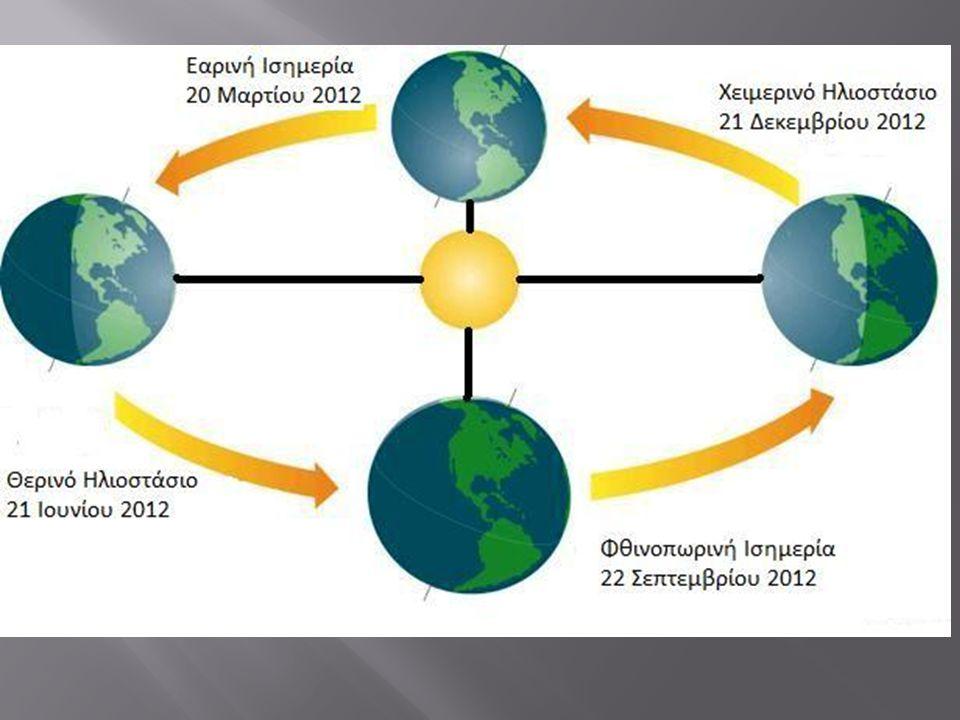  - Τέλος υπάρχουν δύο ημέρες του έτους, η 21 η Μαρτίου και η 23 η Σεπτεμβρίου, που ονομάζονται εαρινή και φθινοπωρινή ισημερία, αντίστοιχα.