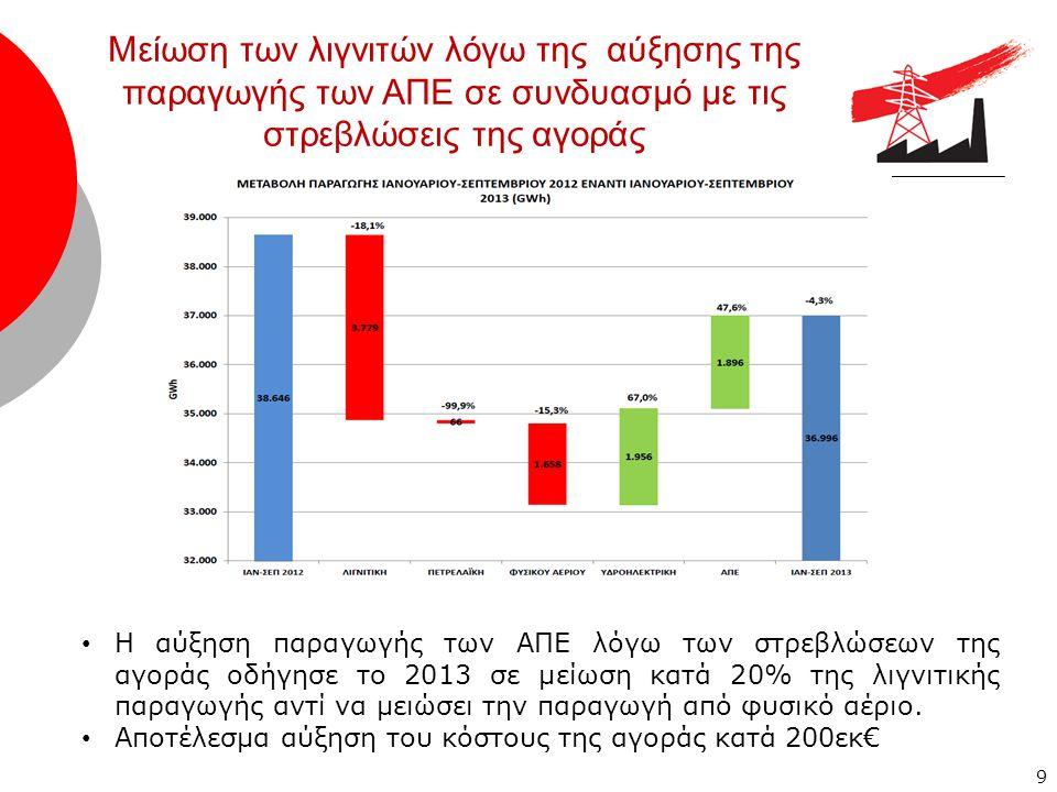 9 • Η αύξηση παραγωγής των ΑΠΕ λόγω των στρεβλώσεων της αγοράς οδήγησε το 2013 σε μείωση κατά 20% της λιγνιτικής παραγωγής αντί να μειώσει την παραγωγή από φυσικό αέριο.