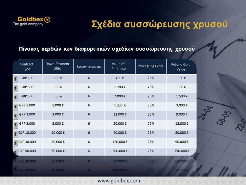 Πίνακας κερδών των διαφορετικών σχεδίων συσσώρευσης χρυσού Σχέδια συσσώρευσης χρυσού