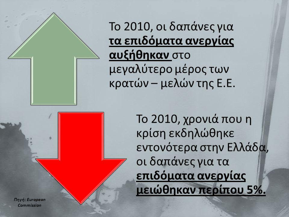 Το 2010, οι δαπάνες για τα επιδόματα ανεργίας αυξήθηκαν στο μεγαλύτερο μέρος των κρατών – μελών της Ε.Ε.