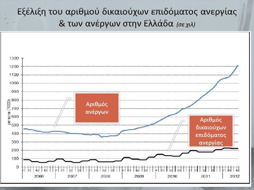 Αριθμός ανέργων Αριθμός δικαιούχων επιδόματος ανεργίας