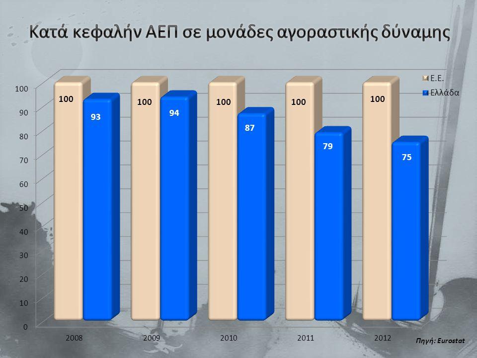 Πηγή: Eurostat