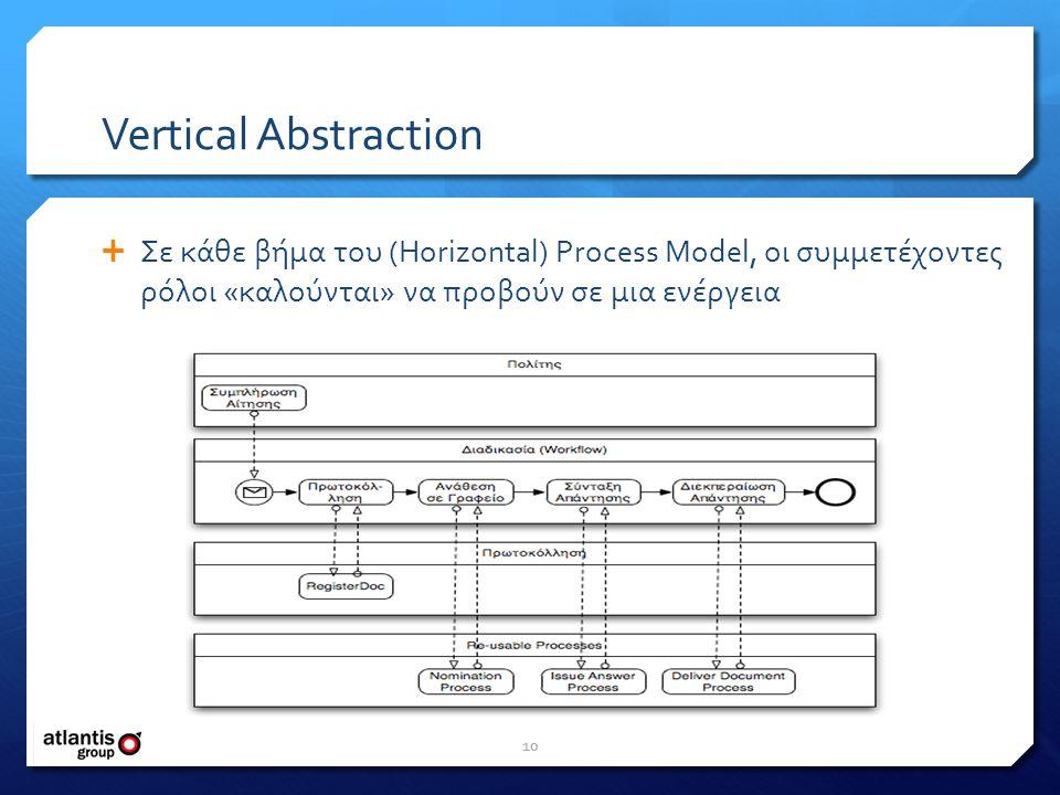 Vertical Abstraction  Σε κάθε βήμα του (Horizontal) Process Model, οι συμμετέχοντες ρόλοι «καλούνται» να προβούν σε μια ενέργεια 10