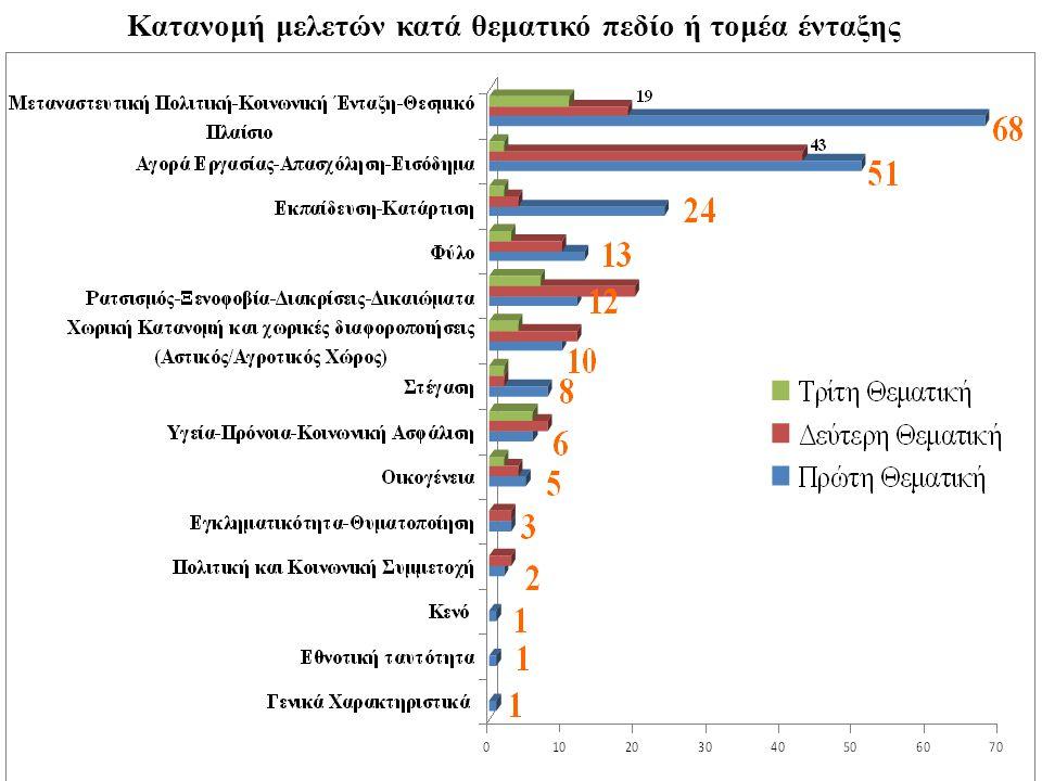 12 Κατανομή μελετών κατά θεματικό πεδίο ή τομέα ένταξης