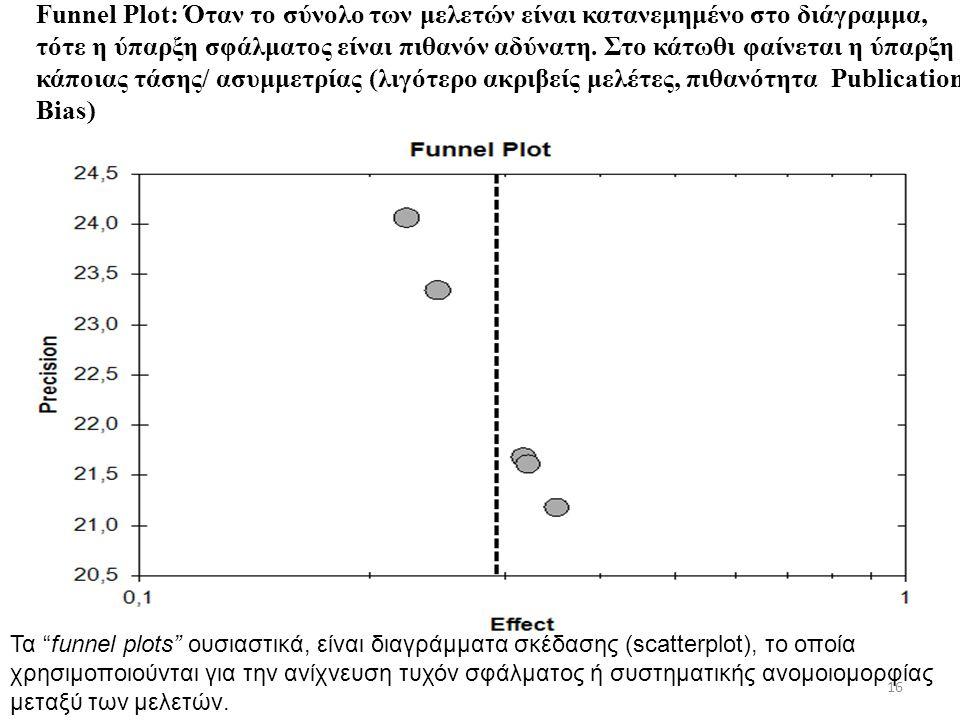 16 Funnel Plot: Όταν το σύνολο των μελετών είναι κατανεμημένο στο διάγραμμα, τότε η ύπαρξη σφάλματος είναι πιθανόν αδύνατη. Στο κάτωθι φαίνεται η ύπαρ