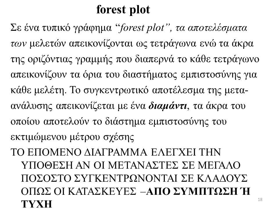 """18 Σε ένα τυπικό γράφημα """"forest plot"""", τα αποτελέσματα των μελετών απεικονίζονται ως τετράγωνα ενώ τα άκρα της οριζόντιας γραμμής που διαπερνά το κάθ"""