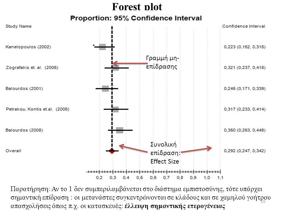 19 Forest plot Παρατήρηση: Αν το 1 δεν συμπεριλαμβάνεται στο διάστημα εμπιστοσύνης, τότε υπάρχει σημαντική επίδραση : οι μετανάστες συγκεντρώνονται σε