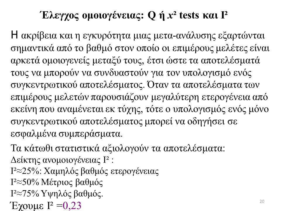 20 Έλεγχος ομοιογένειας: Q ή x² tests και I² Η ακρίβεια και η εγκυρότητα μιας μετα-ανάλυσης εξαρτώνται σημαντικά από το βαθμό στον οποίο οι επιμέρους