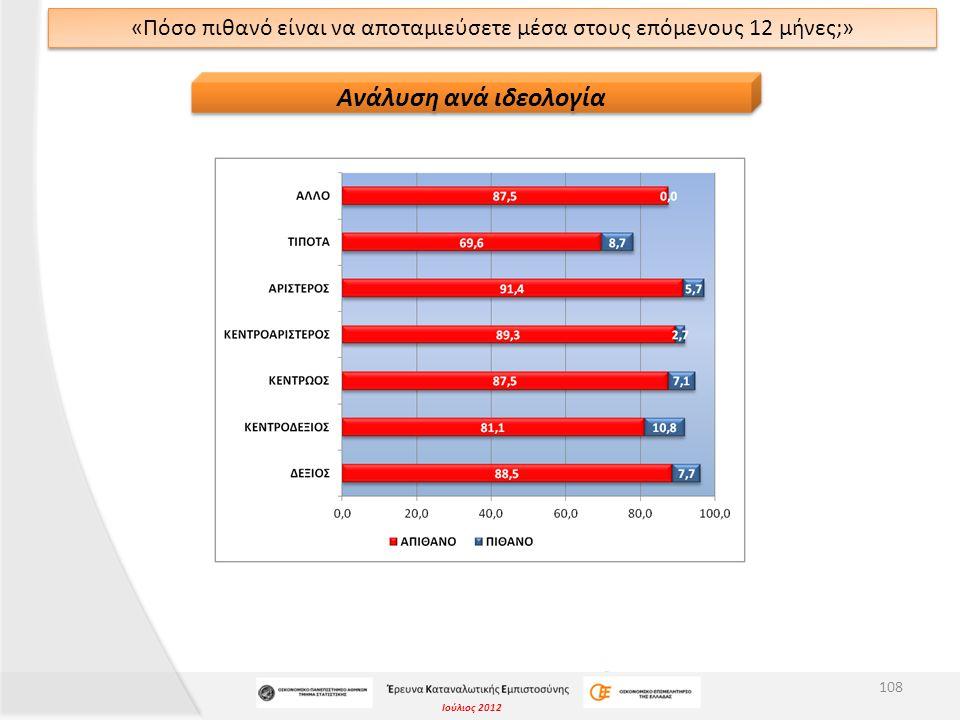 Ιούλιος 2012 «Πόσο πιθανό είναι να αποταμιεύσετε μέσα στους επόμενους 12 μήνες;» 108 Ανάλυση ανά ιδεολογία