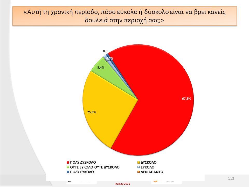 Ιούλιος 2012 «Αυτή τη χρονική περίοδο, πόσο εύκολο ή δύσκολο είναι να βρει κανείς δουλειά στην περιοχή σας;» 113