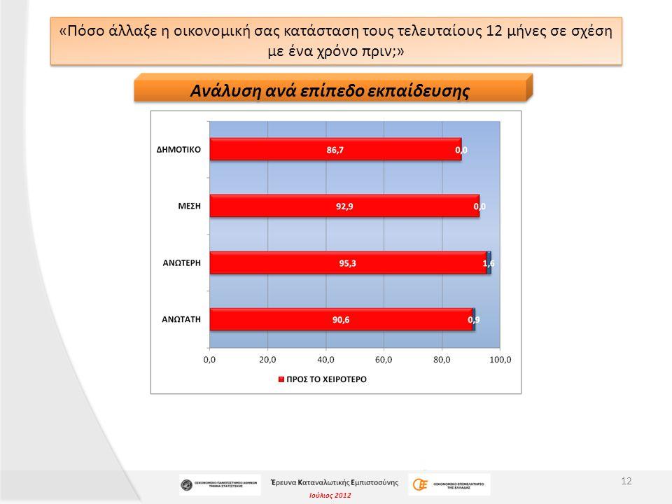 Ιούλιος 2012 «Πόσο άλλαξε η οικονομική σας κατάσταση τους τελευταίους 12 μήνες σε σχέση με ένα χρόνο πριν;» 12 Ανάλυση ανά επίπεδο εκπαίδευσης